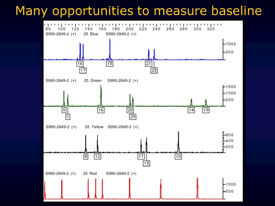 Many opportunities to measure baseline
