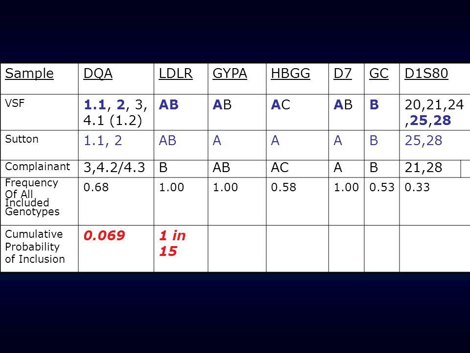 Sample DQA LDLR GYPA HBGG D7 GC D1S80 1.1, 2, 3, 4.1 (1.2) AB AC B