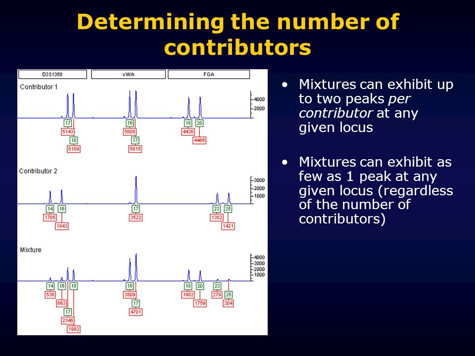 Determining the number of contributors