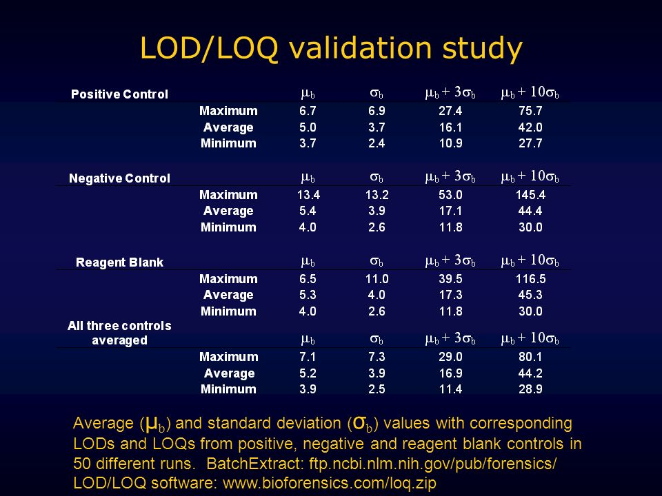 LOD/LOQ validation study