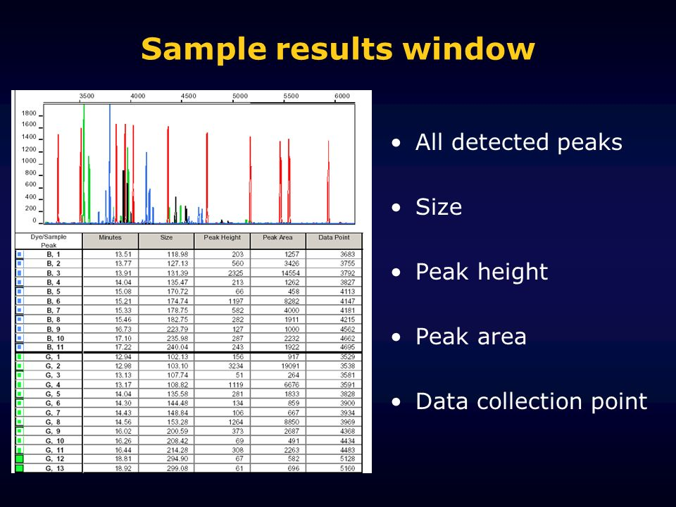Sample results window All detected peaks Size Peak height Peak area