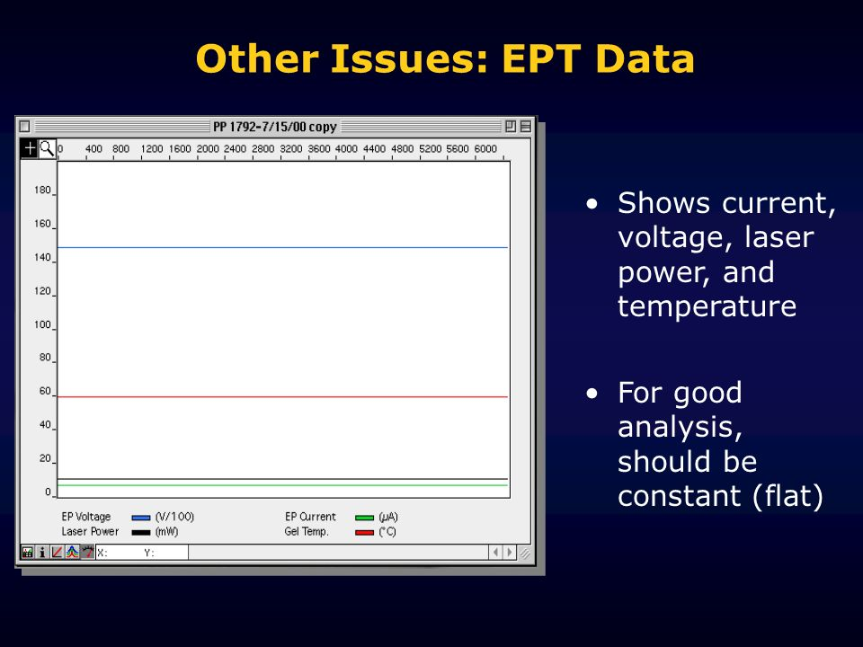 Other Issues: EPT Data Shows current, voltage, laser power, and temperature.
