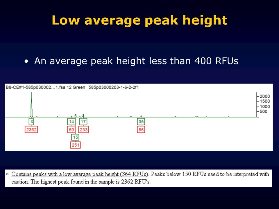 Low average peak height