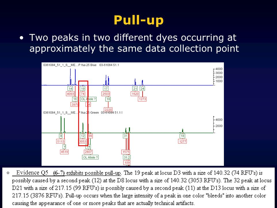 Pull-up Two peaks in two different dyes occurring at approximately the same data collection point.
