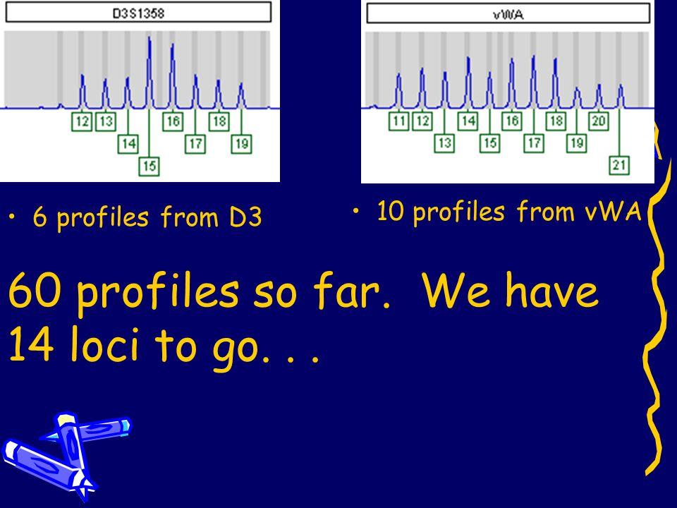 60 profiles so far. We have 14 loci to go. . .