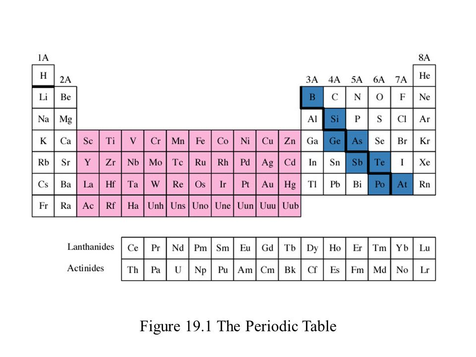 elements group 1a through 4a 2 figure 191 the periodic table - Periodic Table Of Elements Group 1a