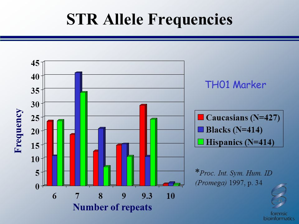 STR Allele Frequencies