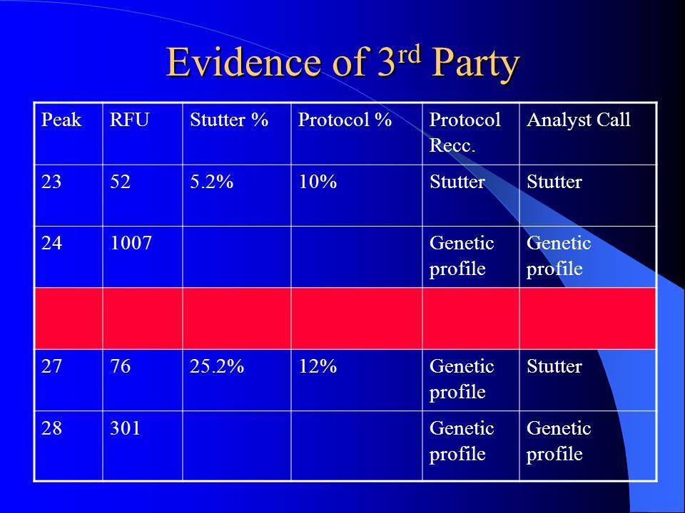 Evidence of 3rd Party Peak RFU Stutter % Protocol % Protocol Recc.
