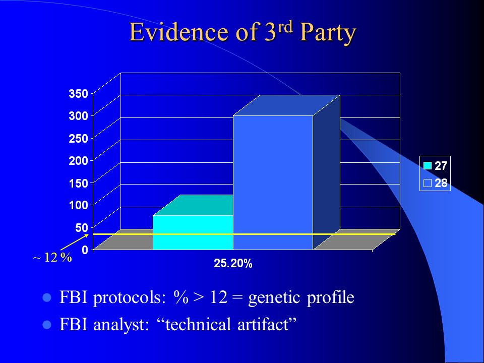 Evidence of 3rd Party FBI protocols: % > 12 = genetic profile