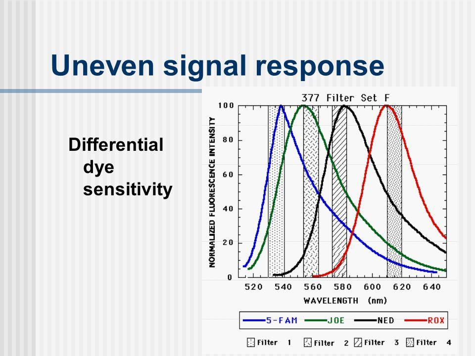 Uneven signal response