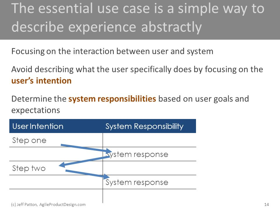 The essential use case is a simple way to describe experience abstractly