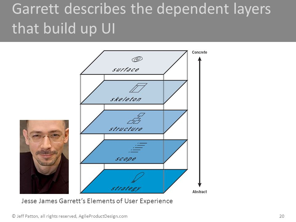 Garrett describes the dependent layers that build up UI