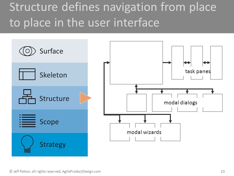 Structure defines navigation from place to place in the user interface
