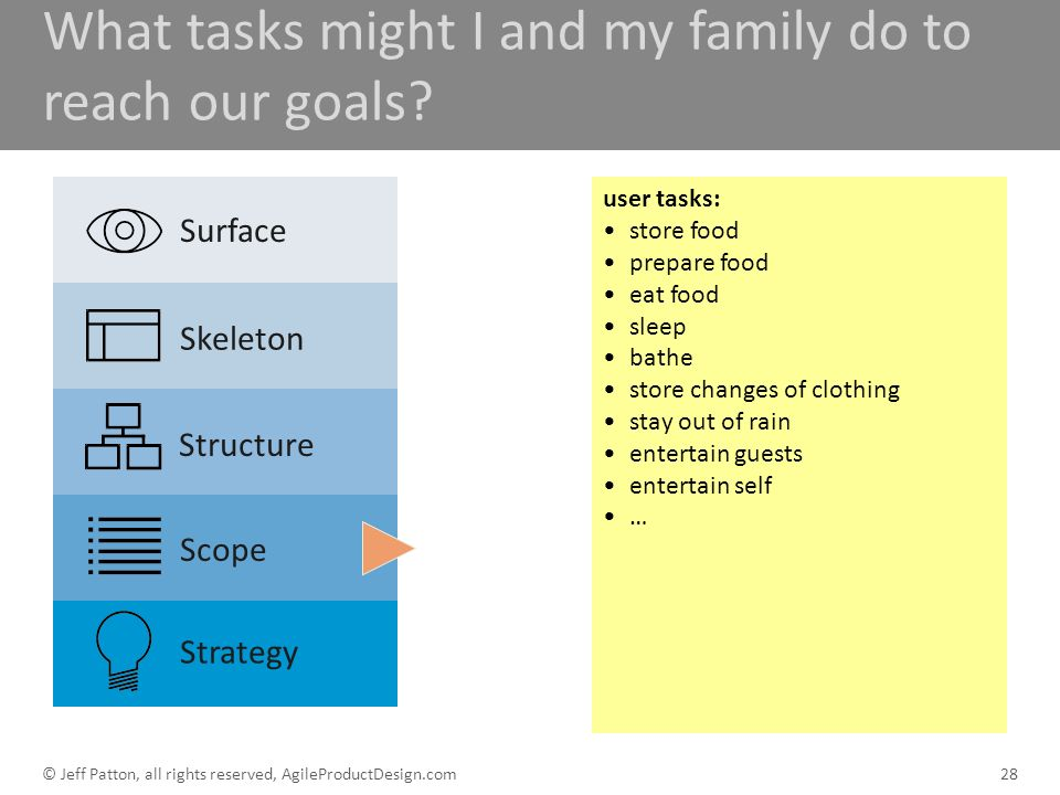 What tasks might I and my family do to reach our goals