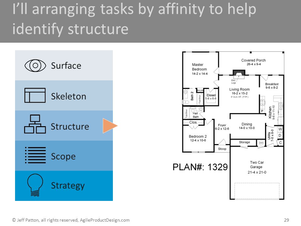 I'll arranging tasks by affinity to help identify structure