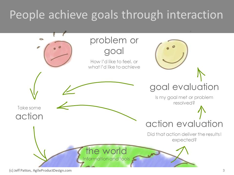 People achieve goals through interaction