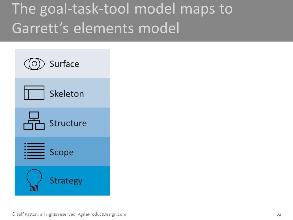 The goal-task-tool model maps to Garrett's elements model