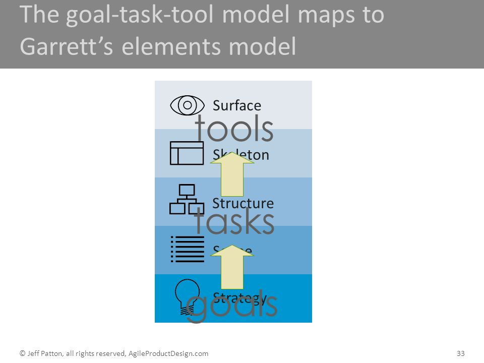 The goal-task-tool model maps to Garrett's elements model