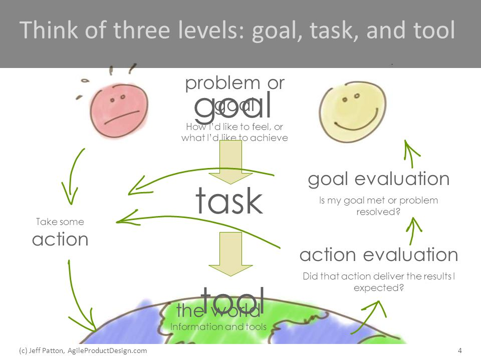 Think of three levels: goal, task, and tool