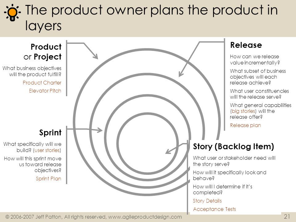 The product owner plans the product in layers