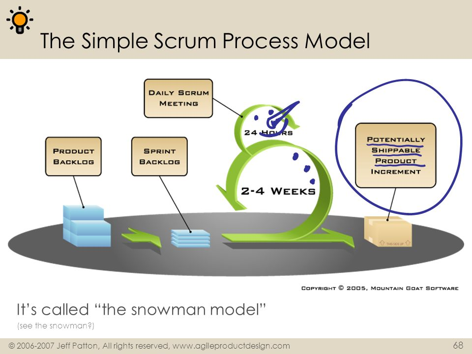 The Simple Scrum Process Model