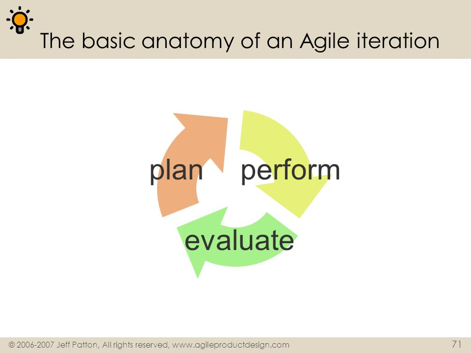 The basic anatomy of an Agile iteration