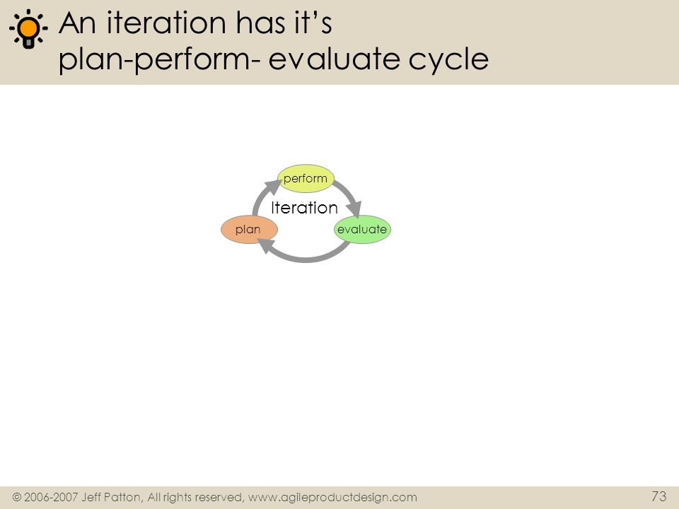 An iteration has it's plan-perform- evaluate cycle