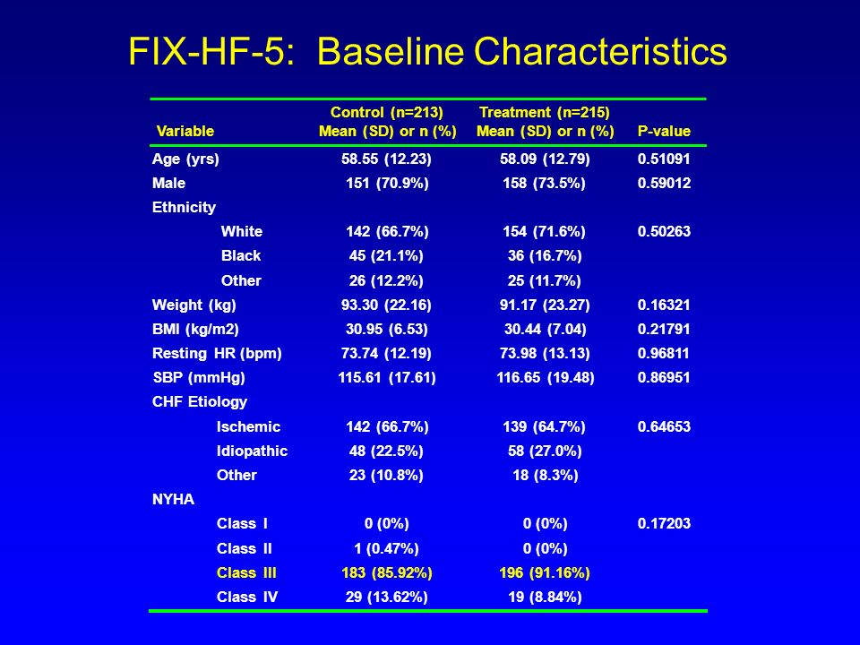 FIX-HF-5: Baseline Characteristics