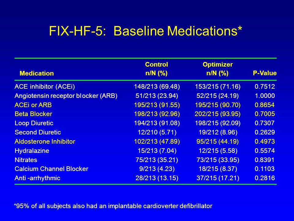 FIX-HF-5: Baseline Medications*