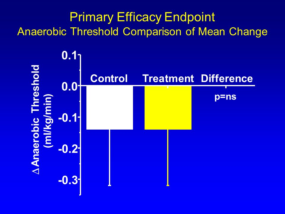 Primary Efficacy Endpoint Anaerobic Threshold Comparison of Mean Change