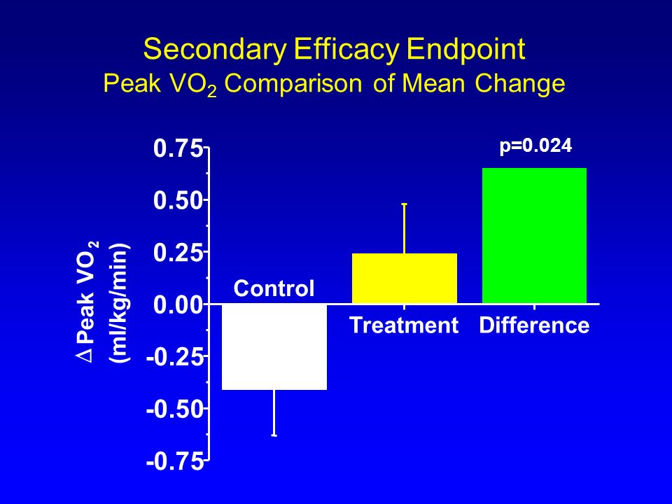 Secondary Efficacy Endpoint Peak VO2 Comparison of Mean Change