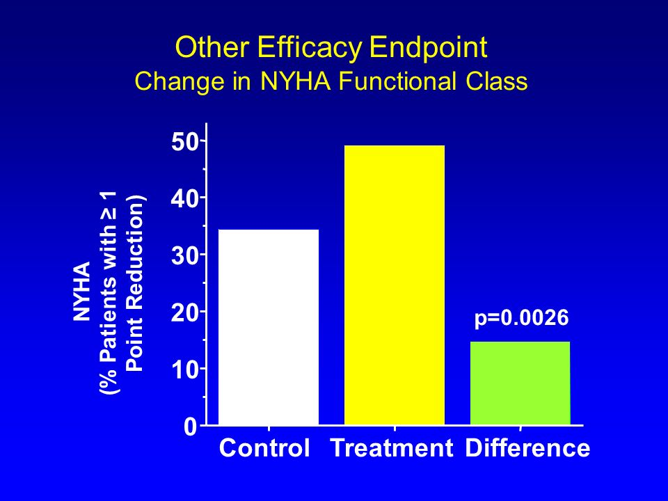Other Efficacy Endpoint