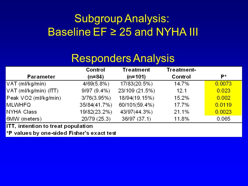 Baseline EF ≥ 25 and NYHA III