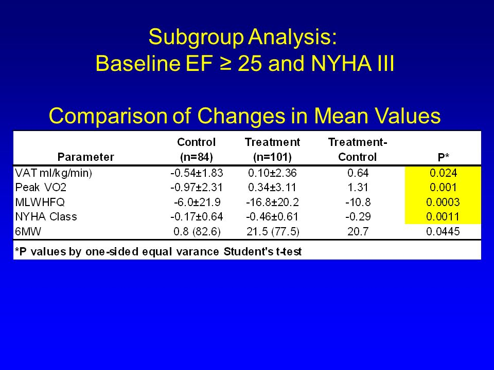 Baseline EF ≥ 25 and NYHA III Comparison of Changes in Mean Values