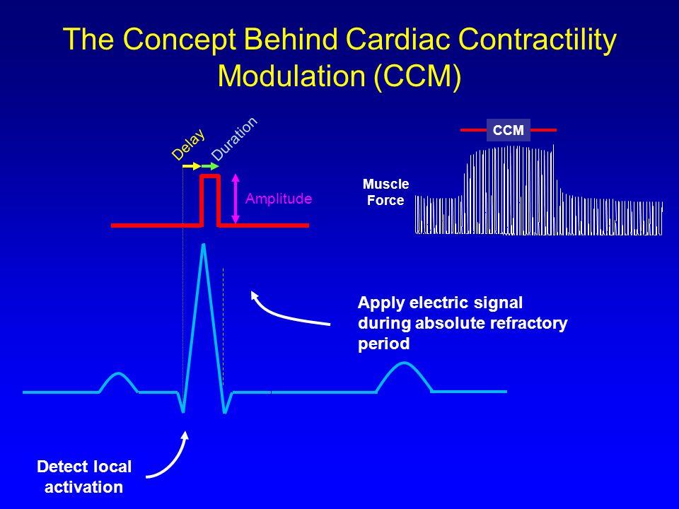 The Concept Behind Cardiac Contractility Modulation (CCM)