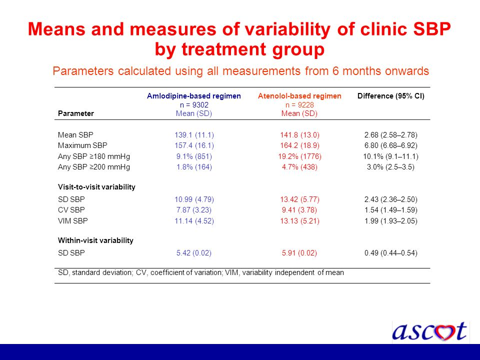 Means and measures of variability of clinic SBP by treatment group
