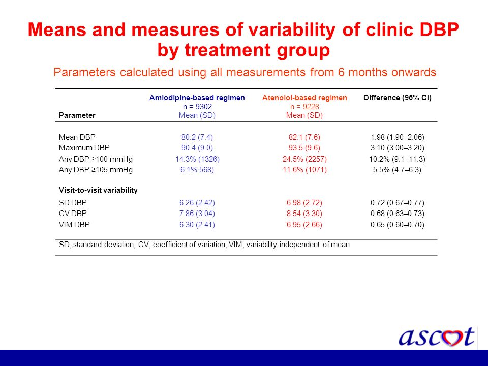 Means and measures of variability of clinic DBP by treatment group