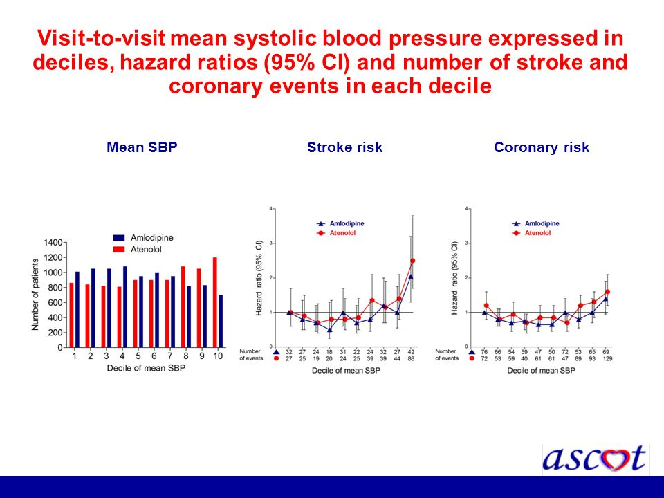 Visit-to-visit mean systolic blood pressure expressed in deciles, hazard ratios (95% CI) and number of stroke and coronary events in each decile