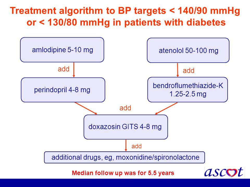 Treatment algorithm to BP targets < 140/90 mmHg