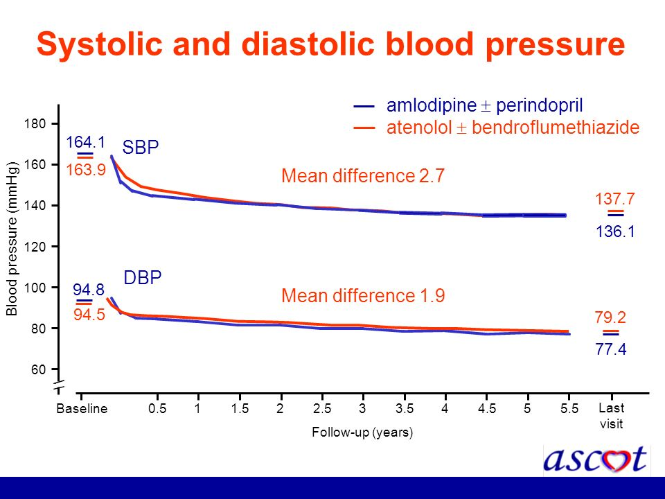 Systolic and diastolic blood pressure