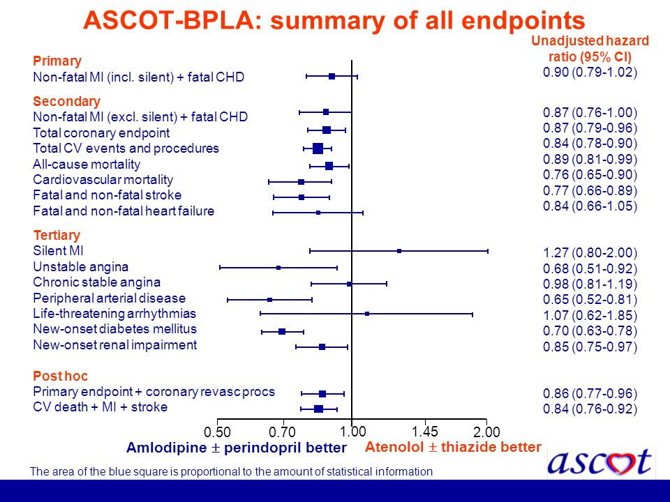 ASCOT-BPLA: summary of all endpoints