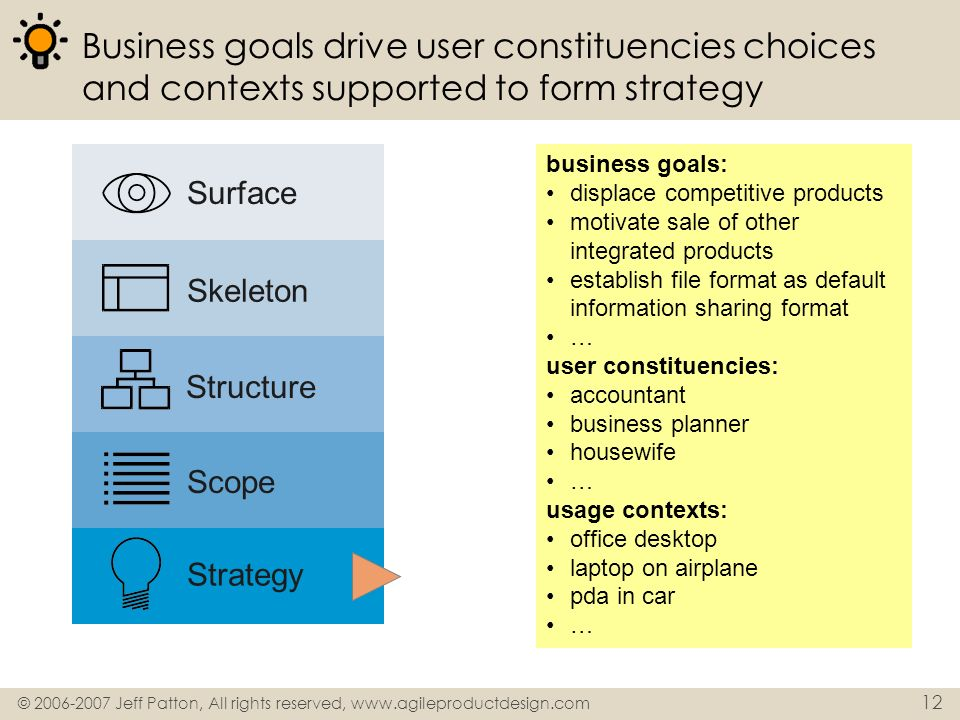 Business goals drive user constituencies choices and contexts supported to form strategy