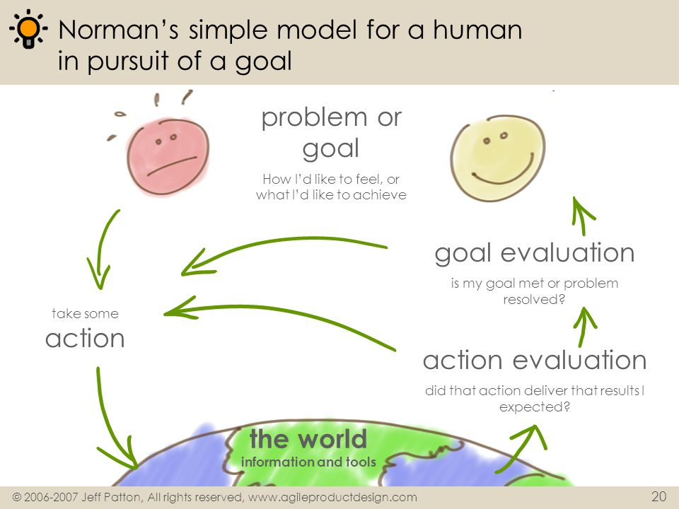 Norman's simple model for a human in pursuit of a goal
