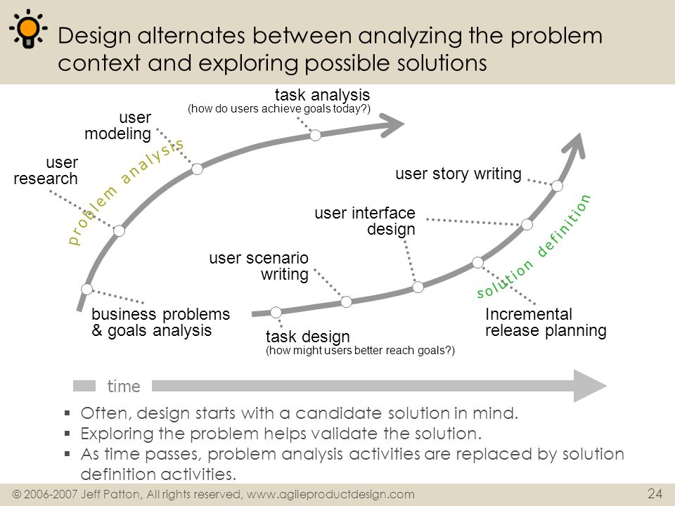 Design alternates between analyzing the problem context and exploring possible solutions