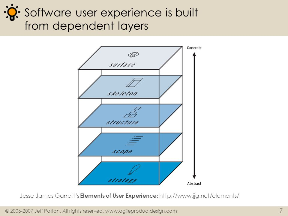 Software user experience is built from dependent layers