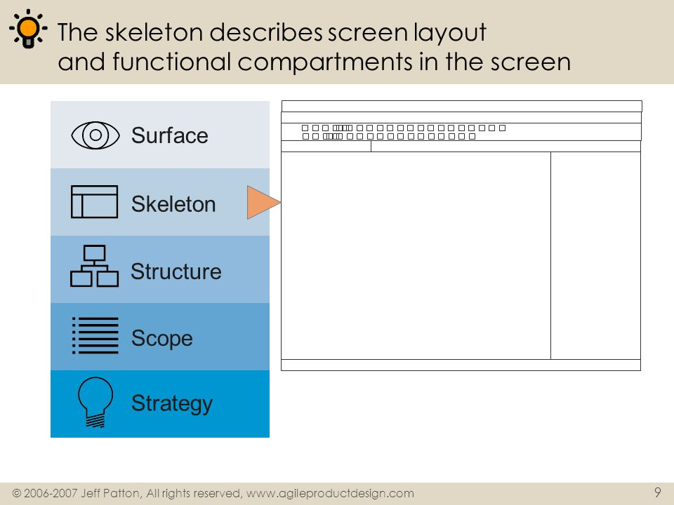 The skeleton describes screen layout and functional compartments in the screen