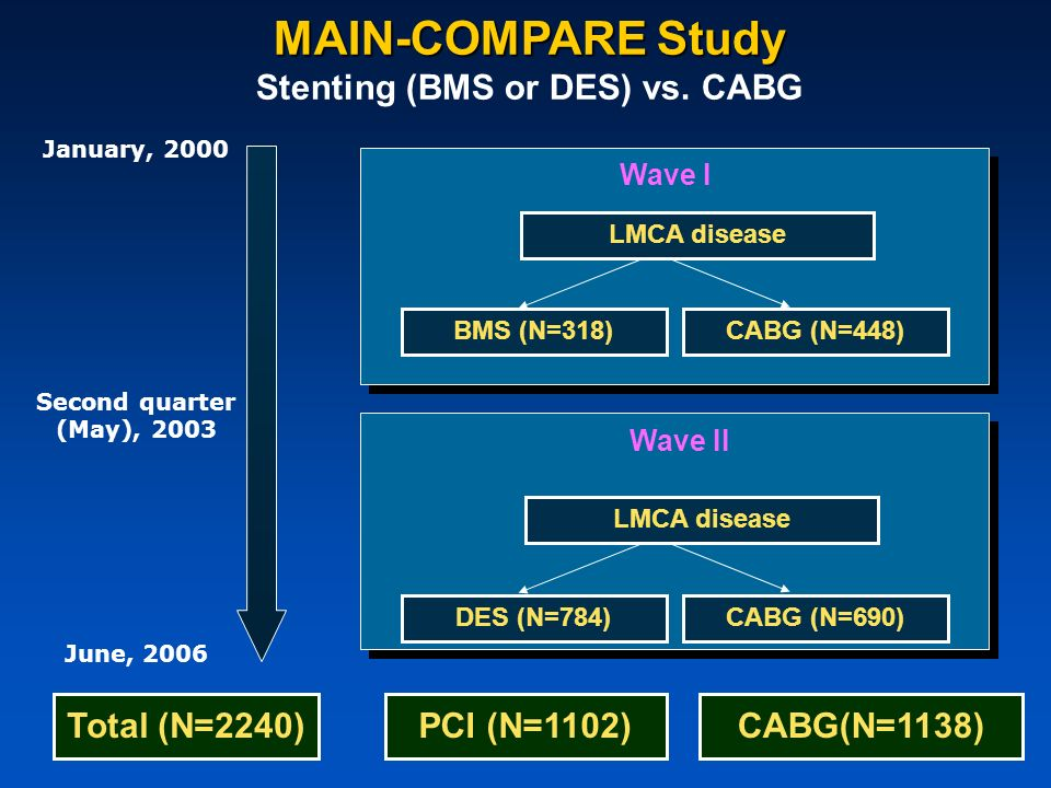 Stenting (BMS or DES) vs. CABG