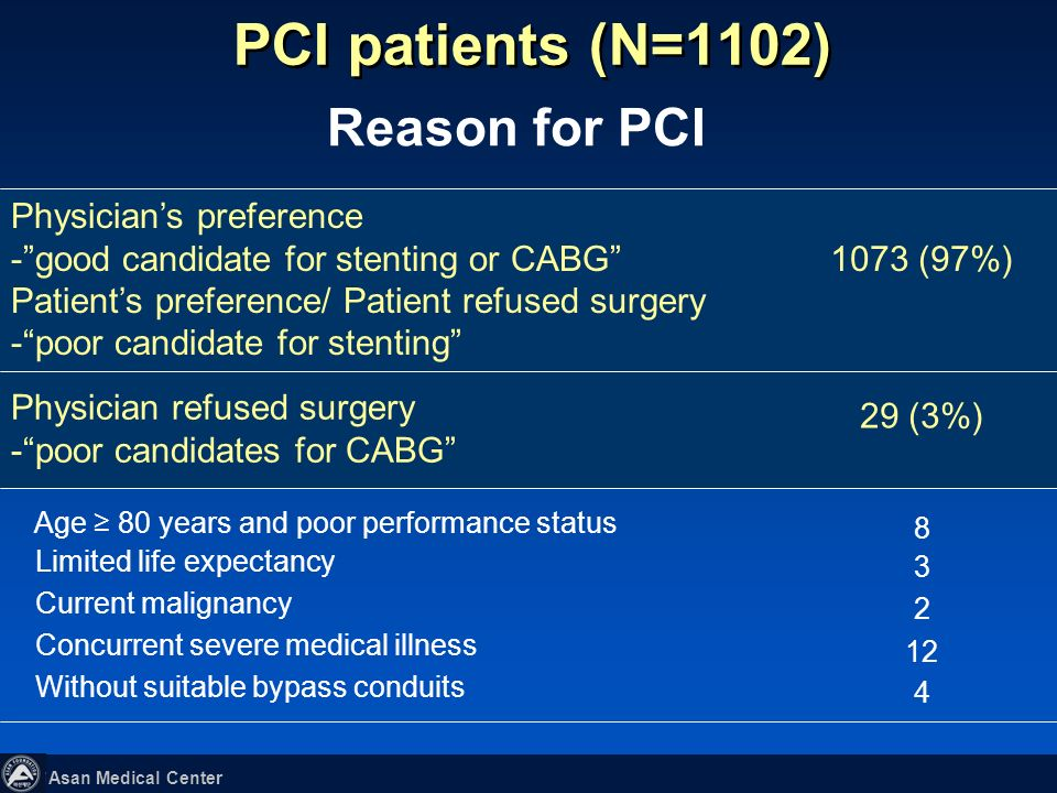 PCI patients (N=1102) Reason for PCI 1073 (97%) Physician's preference