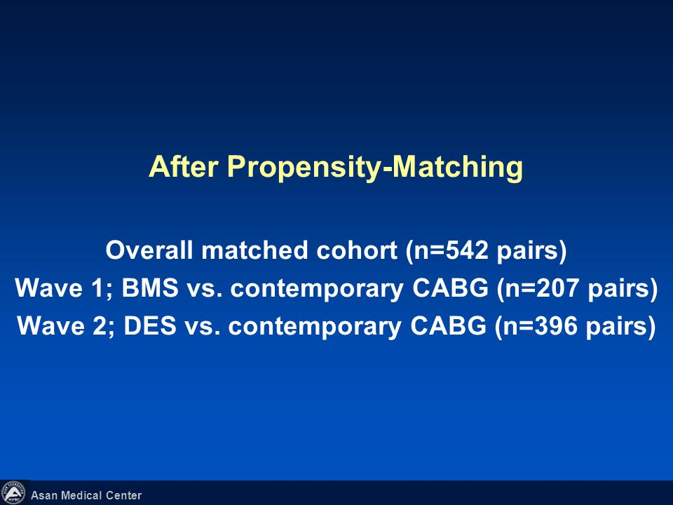 After Propensity-Matching Overall matched cohort (n=542 pairs) Wave 1; BMS vs.