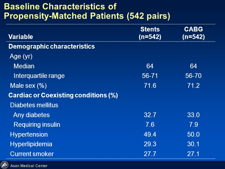 Baseline Characteristics of Propensity-Matched Patients (542 pairs)